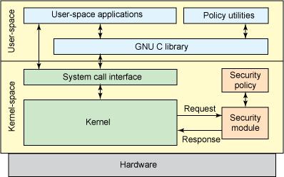 High-level view of the LSM framework