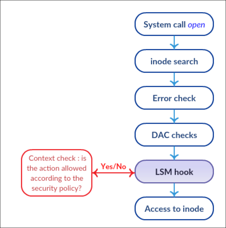 Location of LSM checks and hooks during an open system call